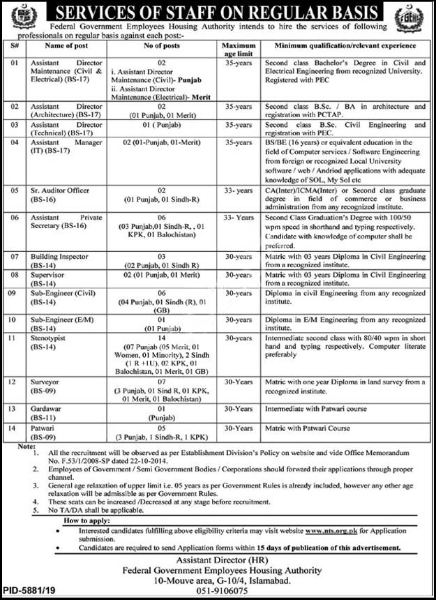 Federal Government Employees Housing Foundation Islamabad Jobs 2020