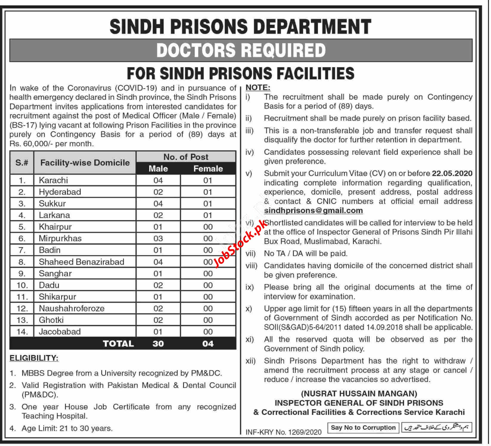 Jobs In Sindh Prisons Department 2020 Covid 19 Doctors Latest