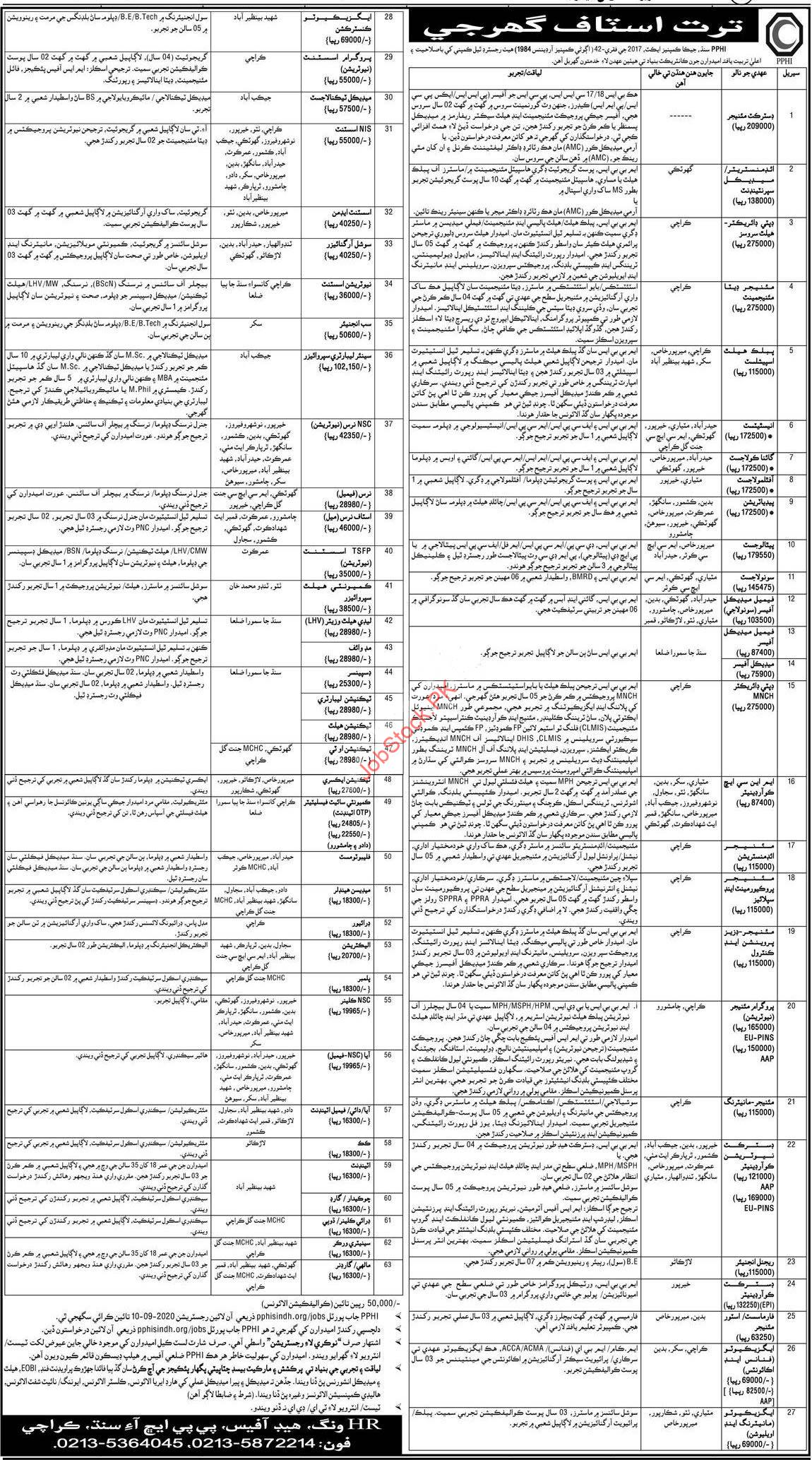 Pphi Sindh Jobs 2020 Latest