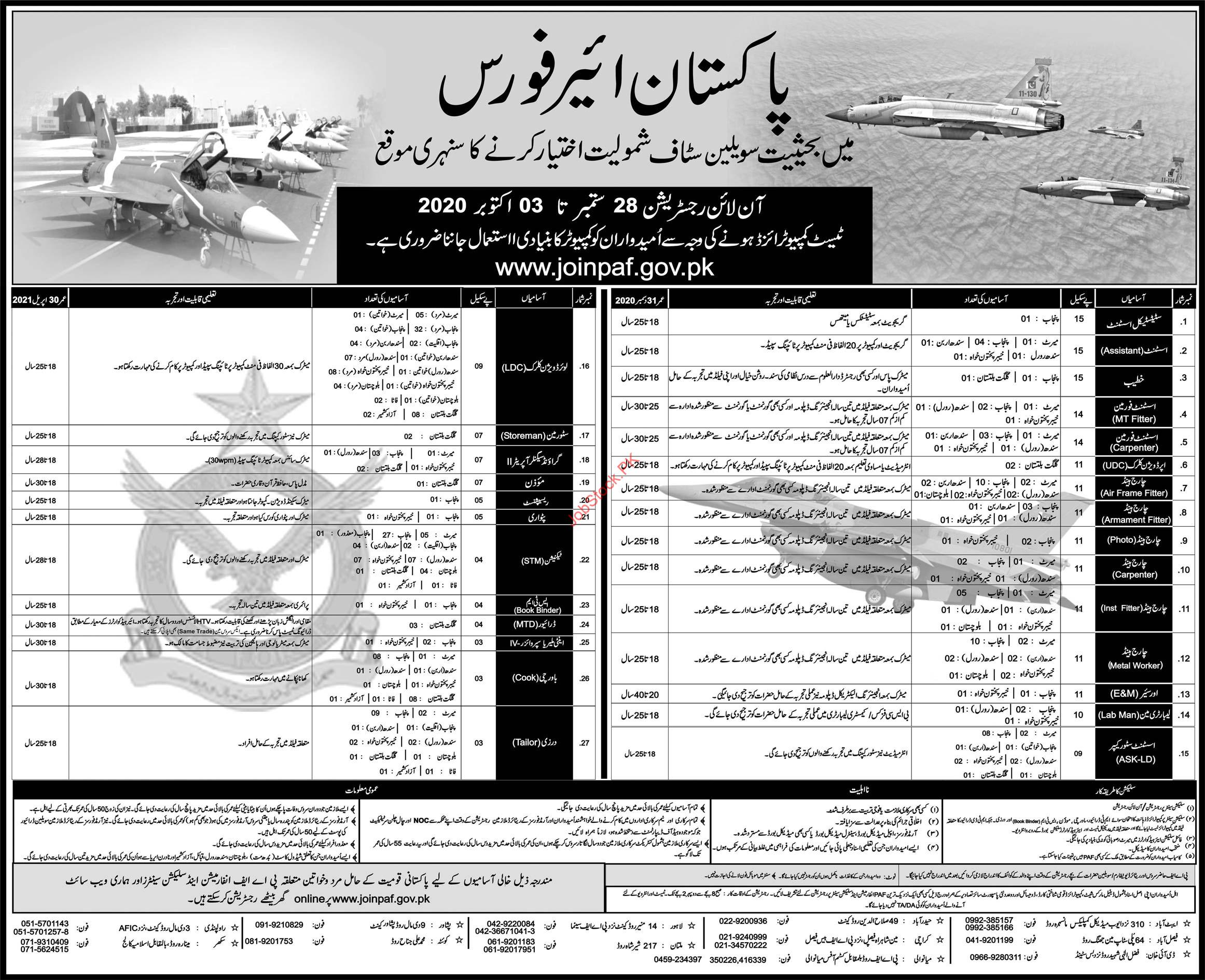 Pakistan Air Force Civilian Jobs In 2020