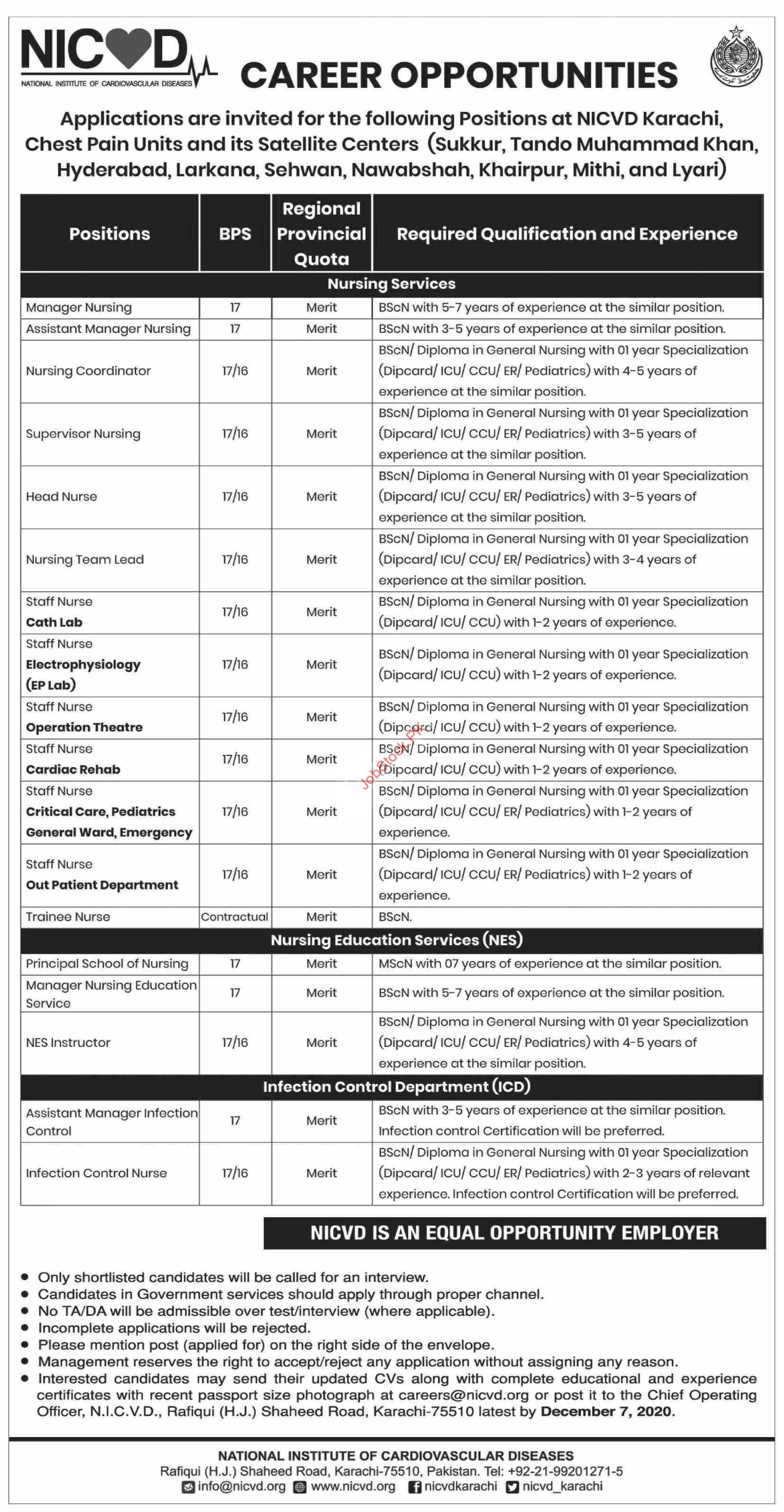 Nicvd National Institute Of Cardiovascular Diseases Karachi Jobs 2020
