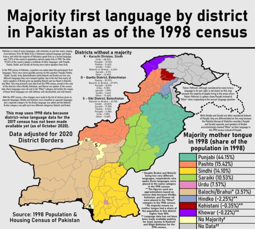 Languages Spoken In Pakistan