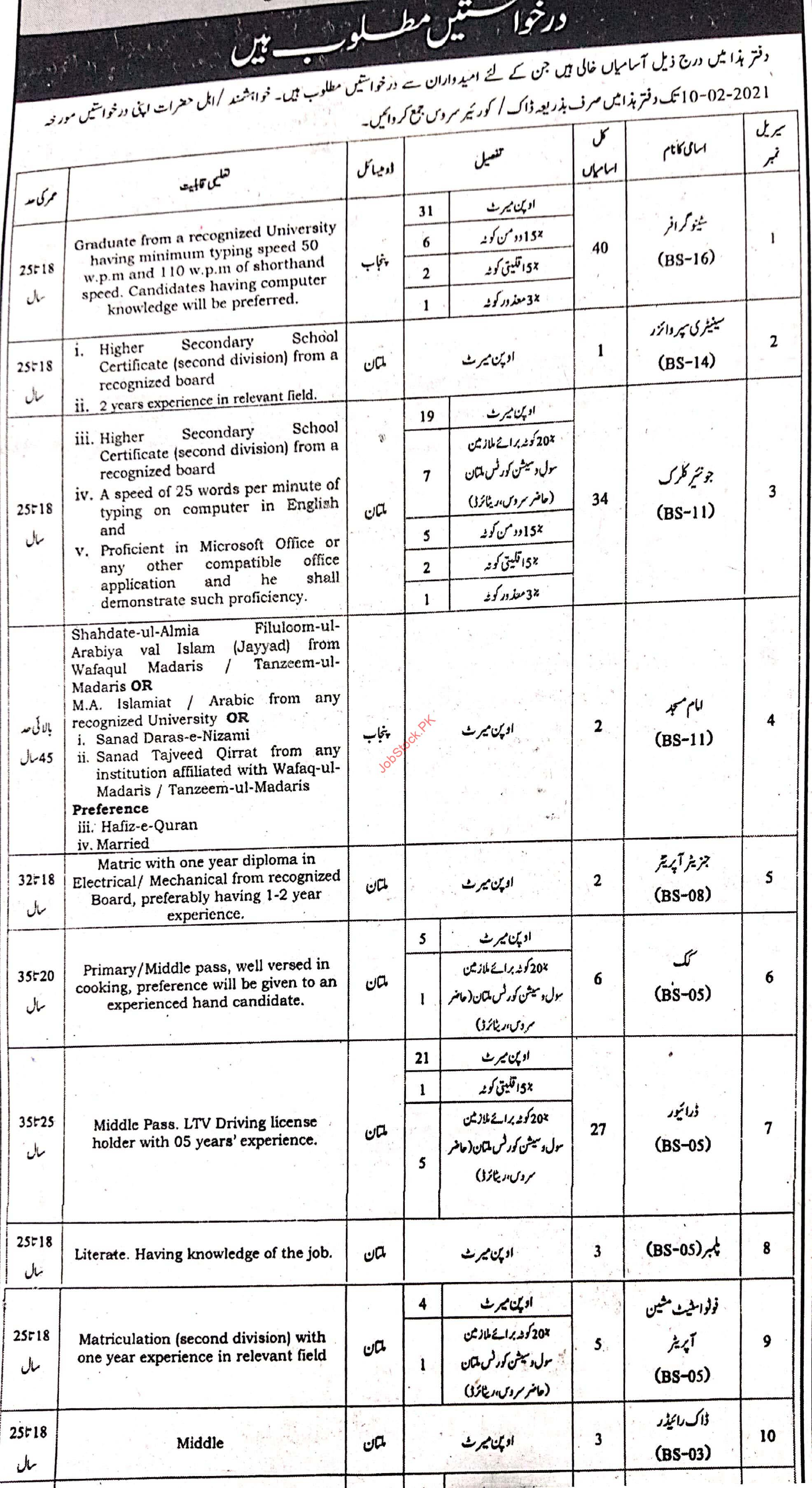 Session Court Multan Jobs Page 1