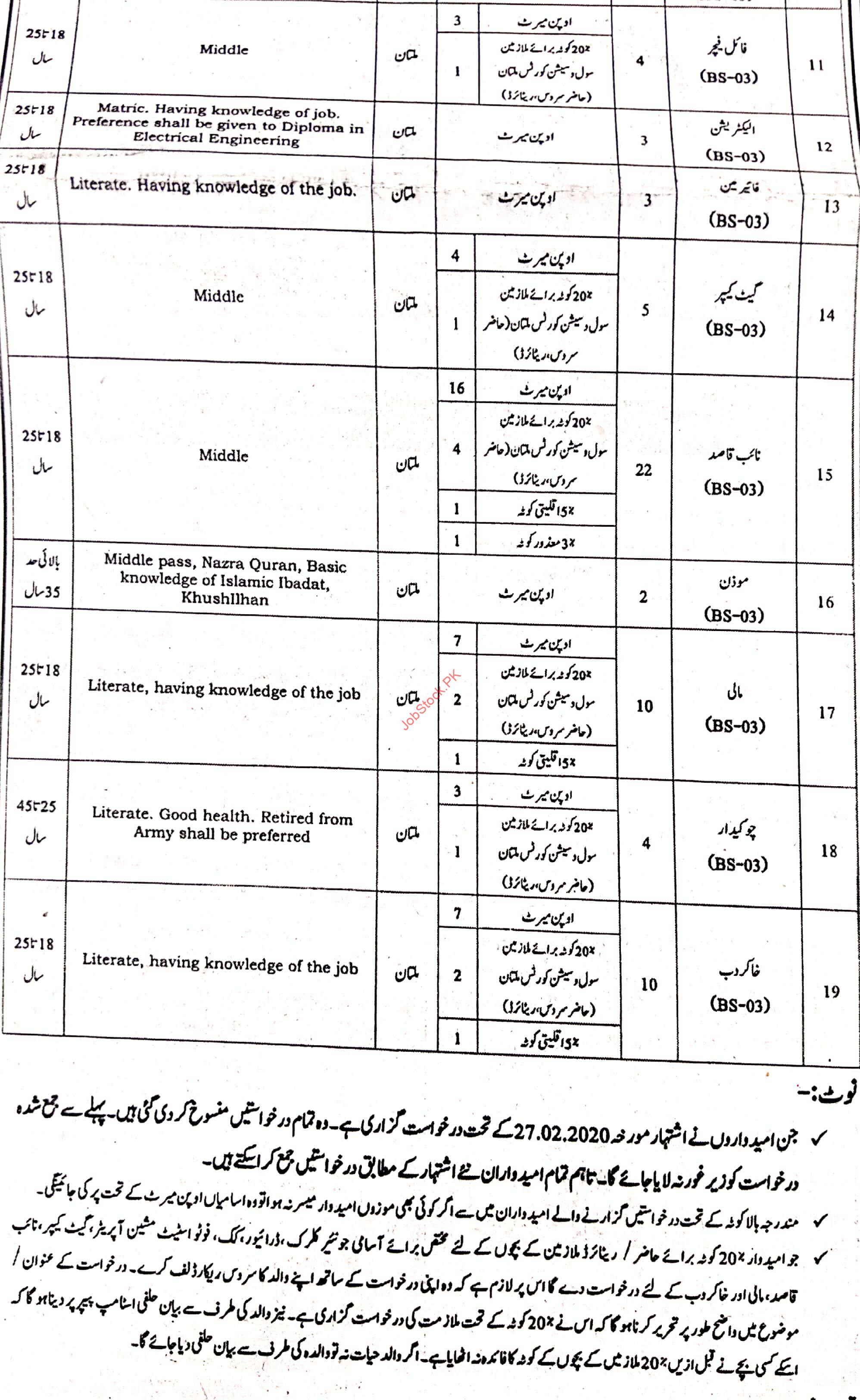 Session Court Multan Jobs Page 2