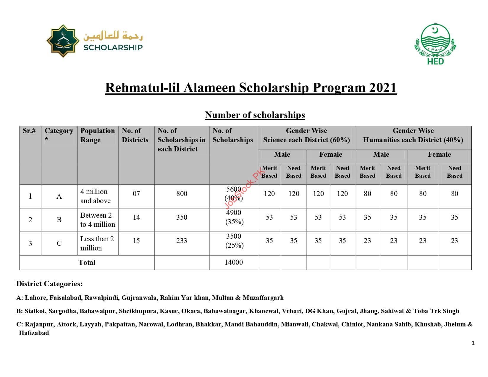 Number Of Scholarships