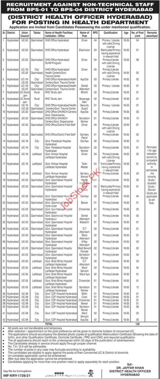 Latest Health Department Human Resource Posts Hyderabad 2021