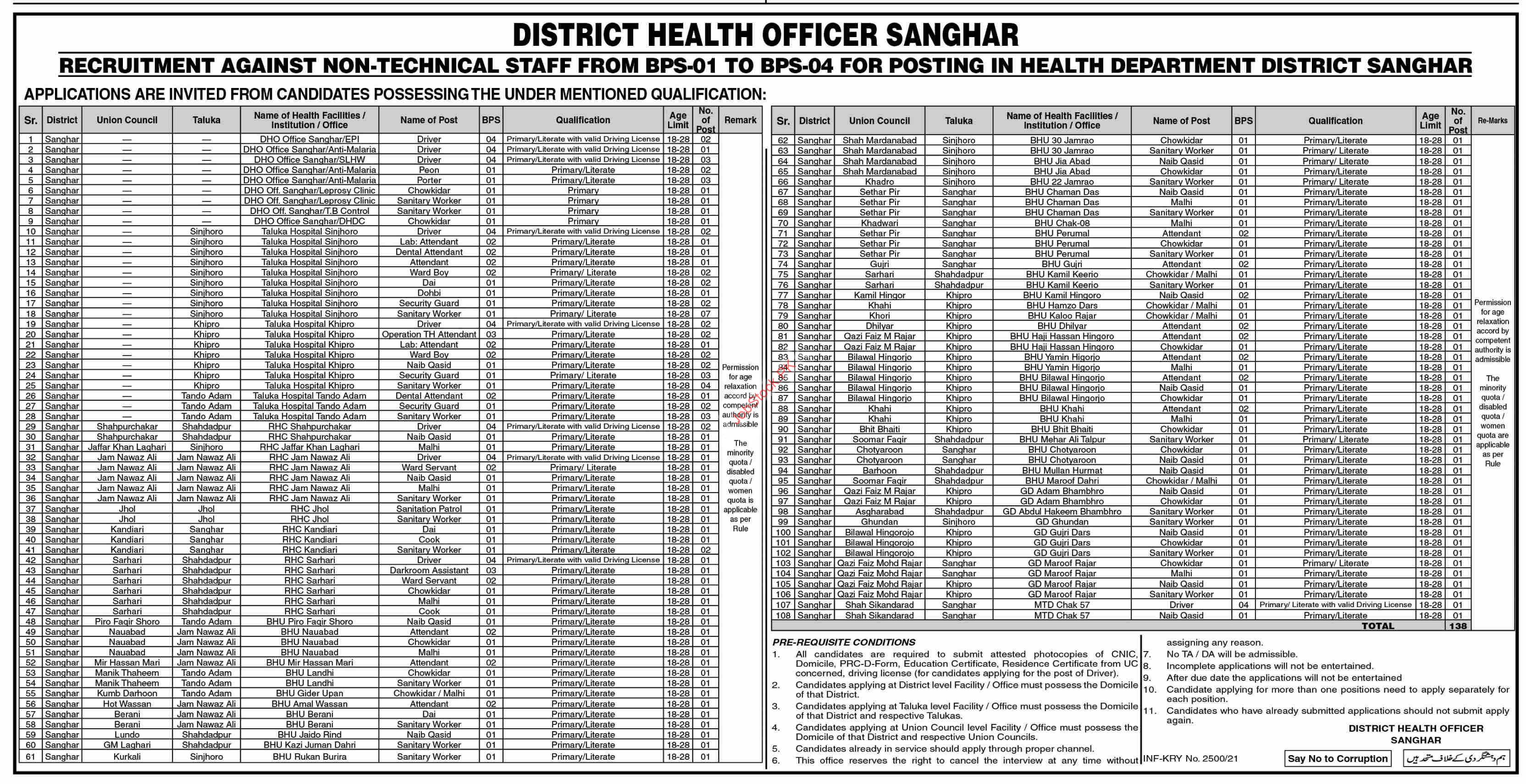 Health Department Sanghar Jobs 2021 June July Latest