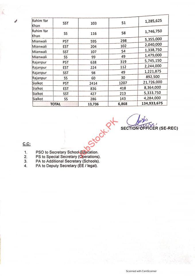 Otrs Punjab 2021 Apply Online Application Online Teacher Recruitment System 10