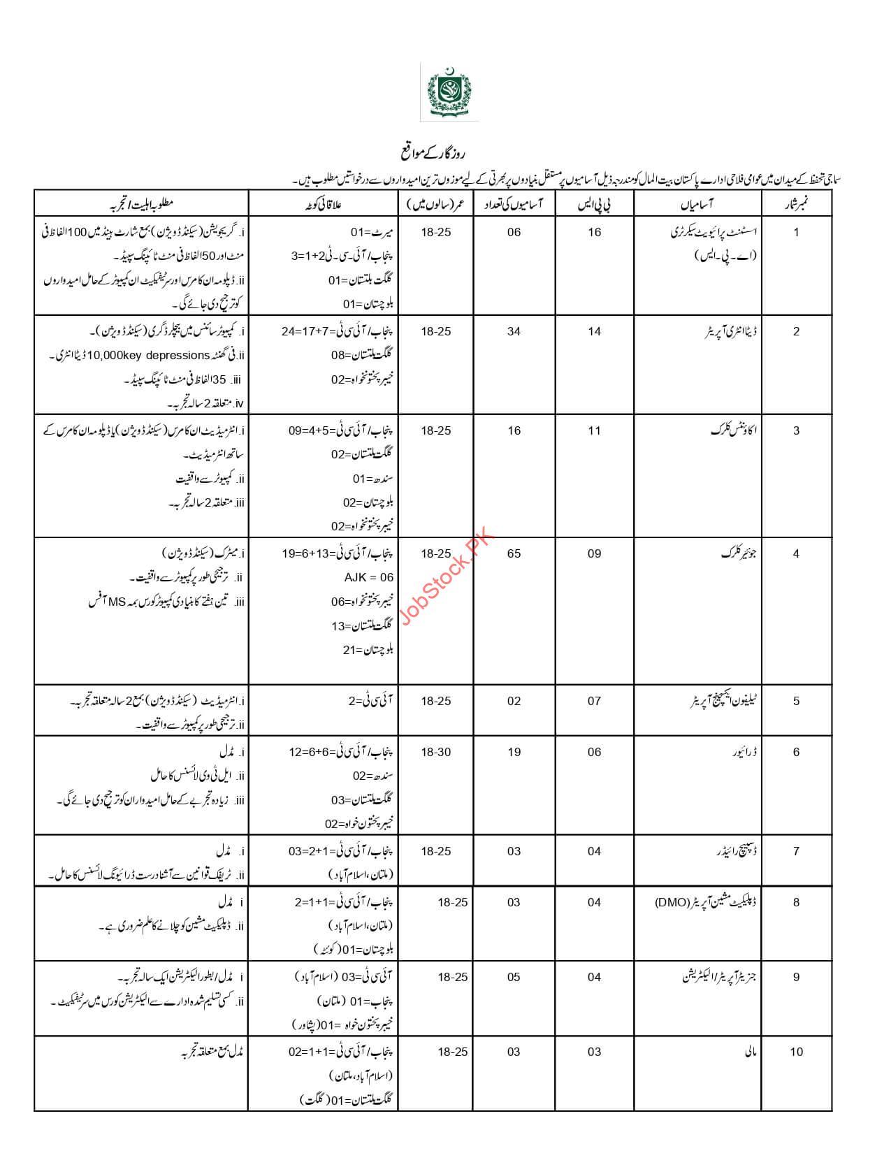 Pbm Jobs Urdu Advertisement Page 1